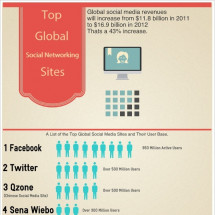 Top Global Social Media Sites Infographic