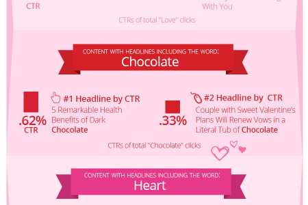 Top Global Valentine's Day Clicks Infographic