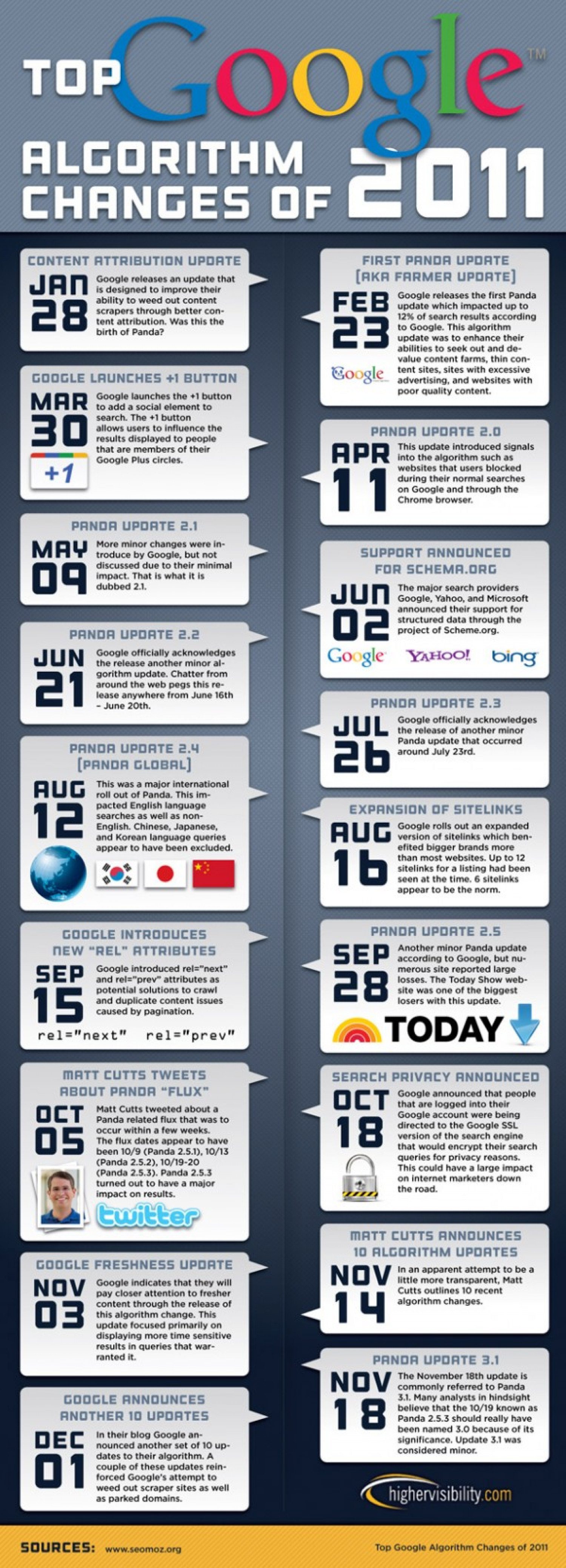 Top Google Changes of 2011 Infographic