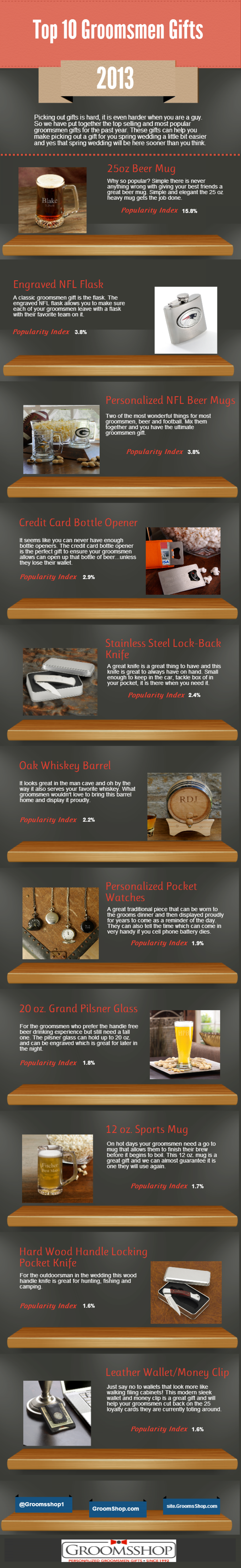 Top Groomsmen Gifts of 2013 Infographic