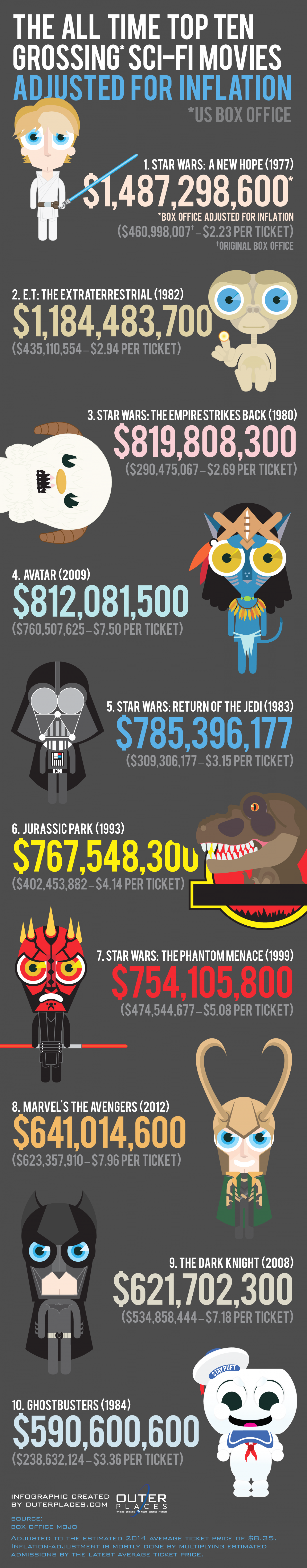 The All Time Top Ten Grossing Sci-Fi Movies Adjusted For Inflation Infographic