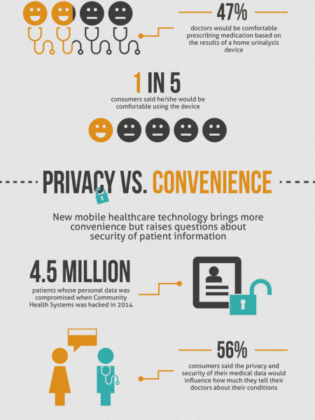 Top Healthcare Trends of 2015 Infographic