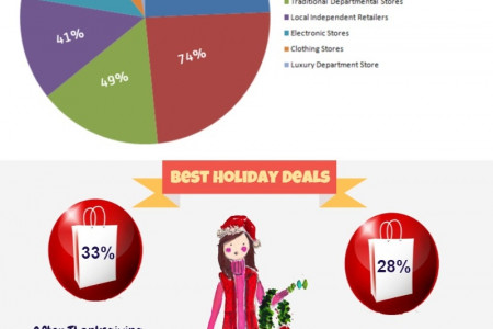 Top Holiday Shopping Trends 2014 Infographic