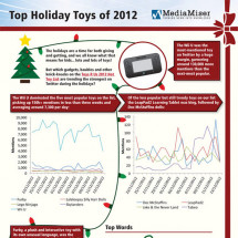 Top Holiday Toys of 2012 Infographic