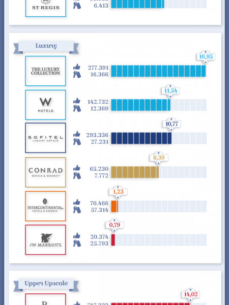 Top Hotel Groups & Facebook  Infographic