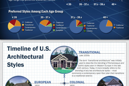 Top House Plans by State Infographic