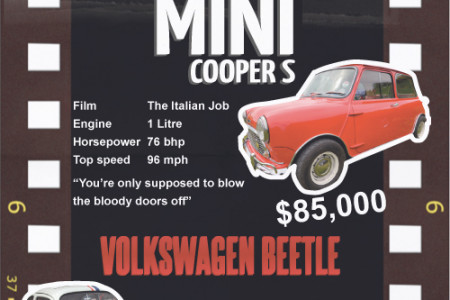 Top Iconic Cars From Film & TV Infographic