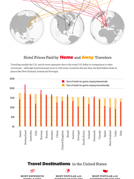 Top International Destinations Infographic