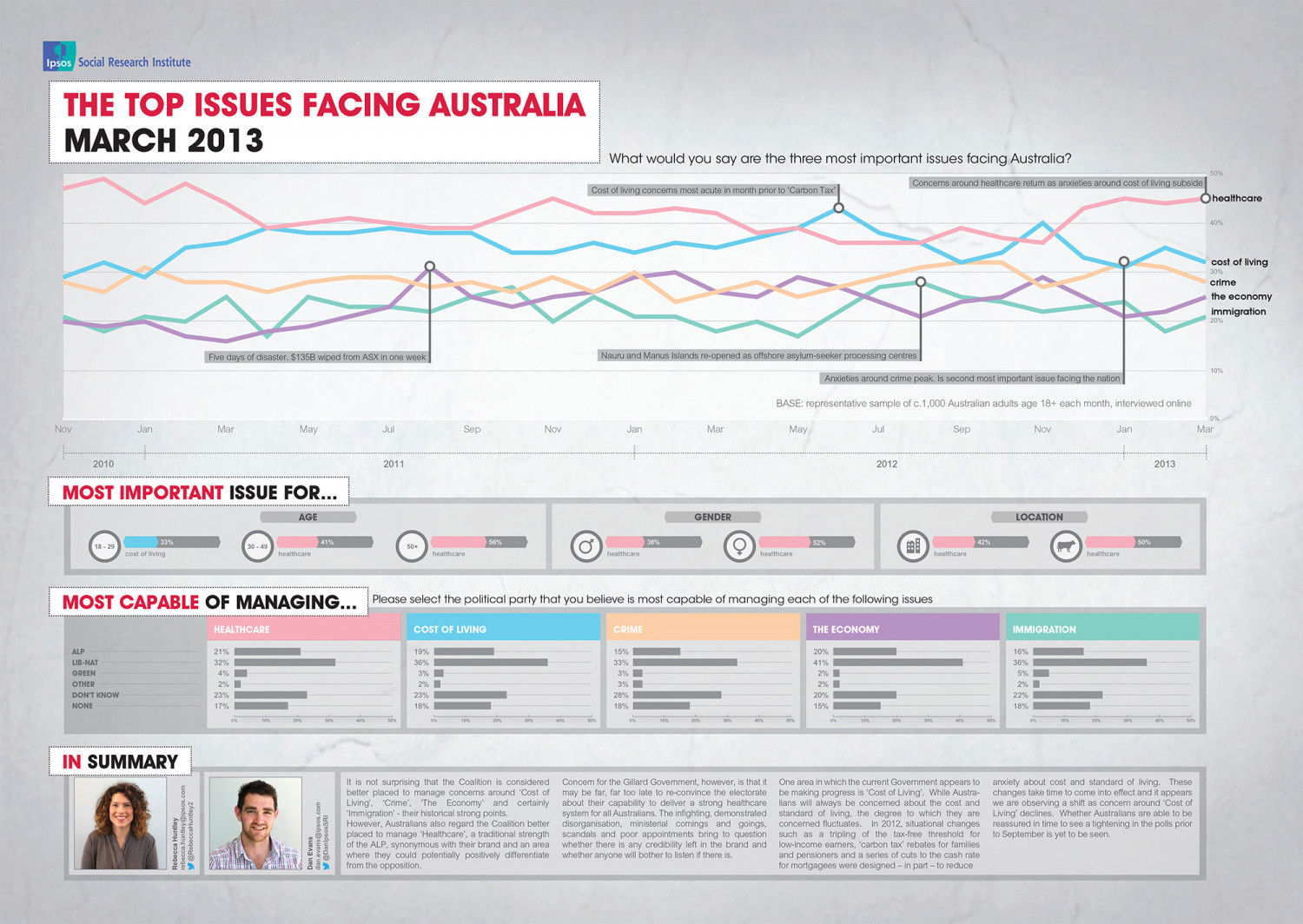 Top Issues Facing Australia - March 2013 Infographic