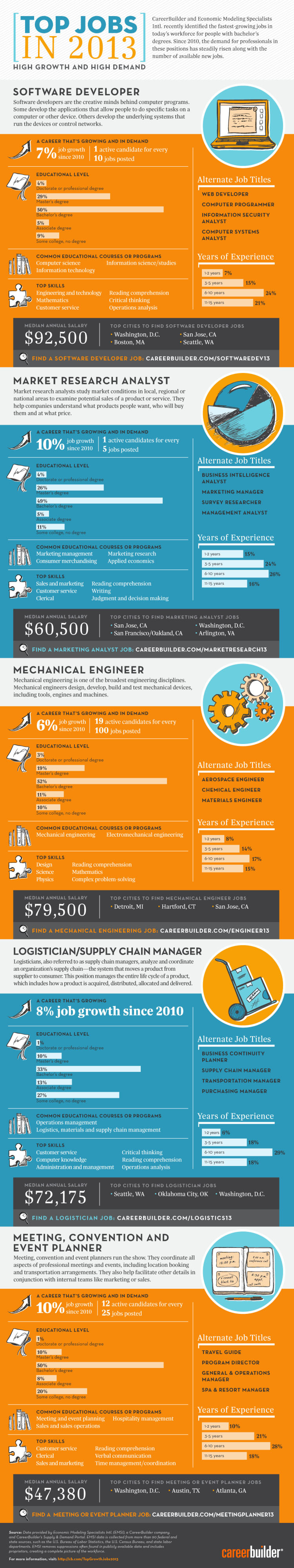 Top Jobs in 2013 Infographic