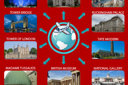 Top London Attractions Infographic