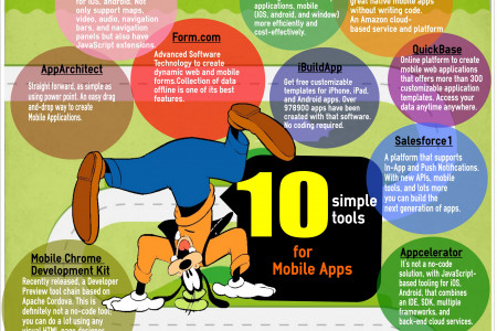 Top Mobile application Development Tools Infographic