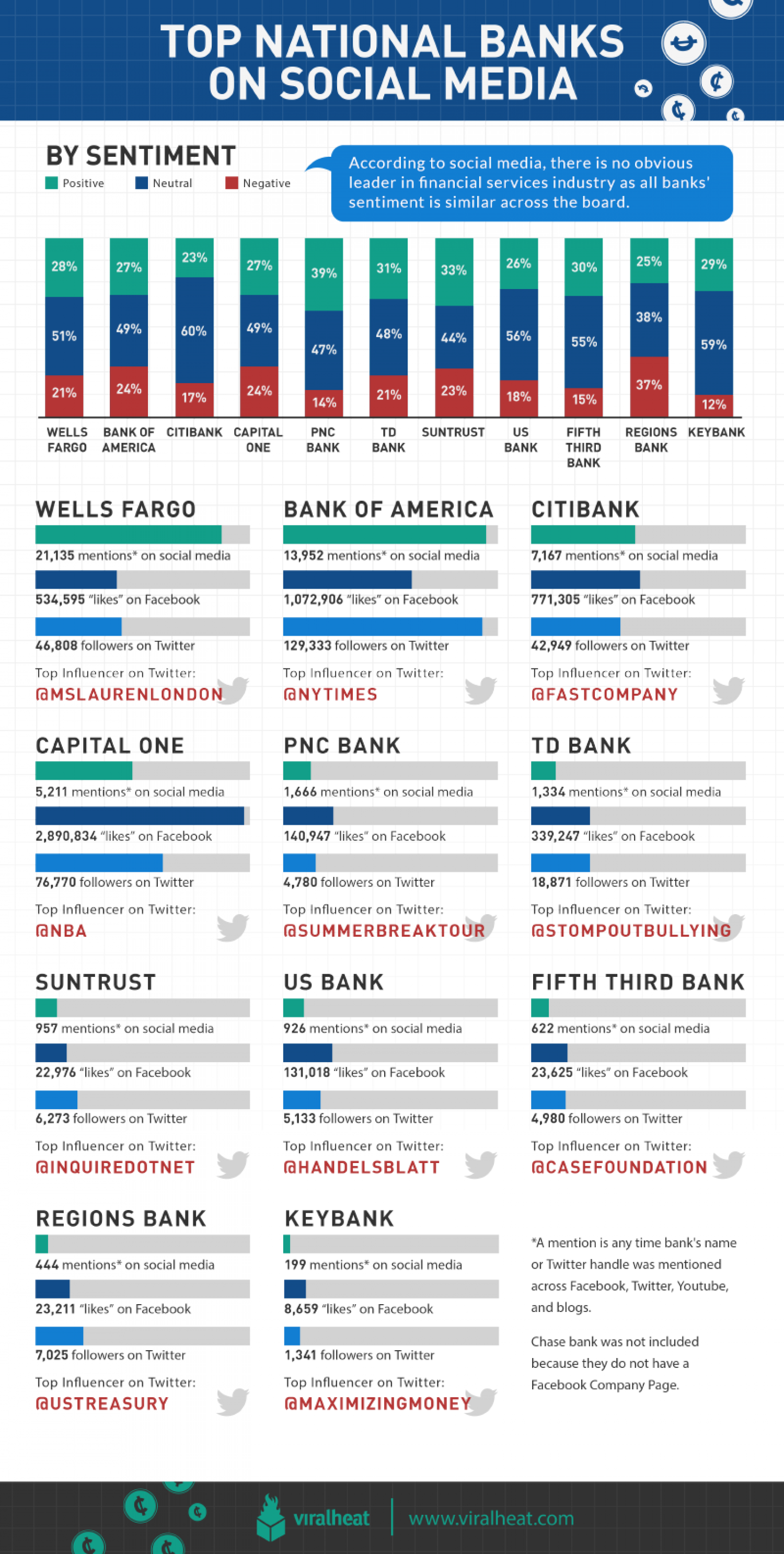 Top National Banks on Social Media Infographic