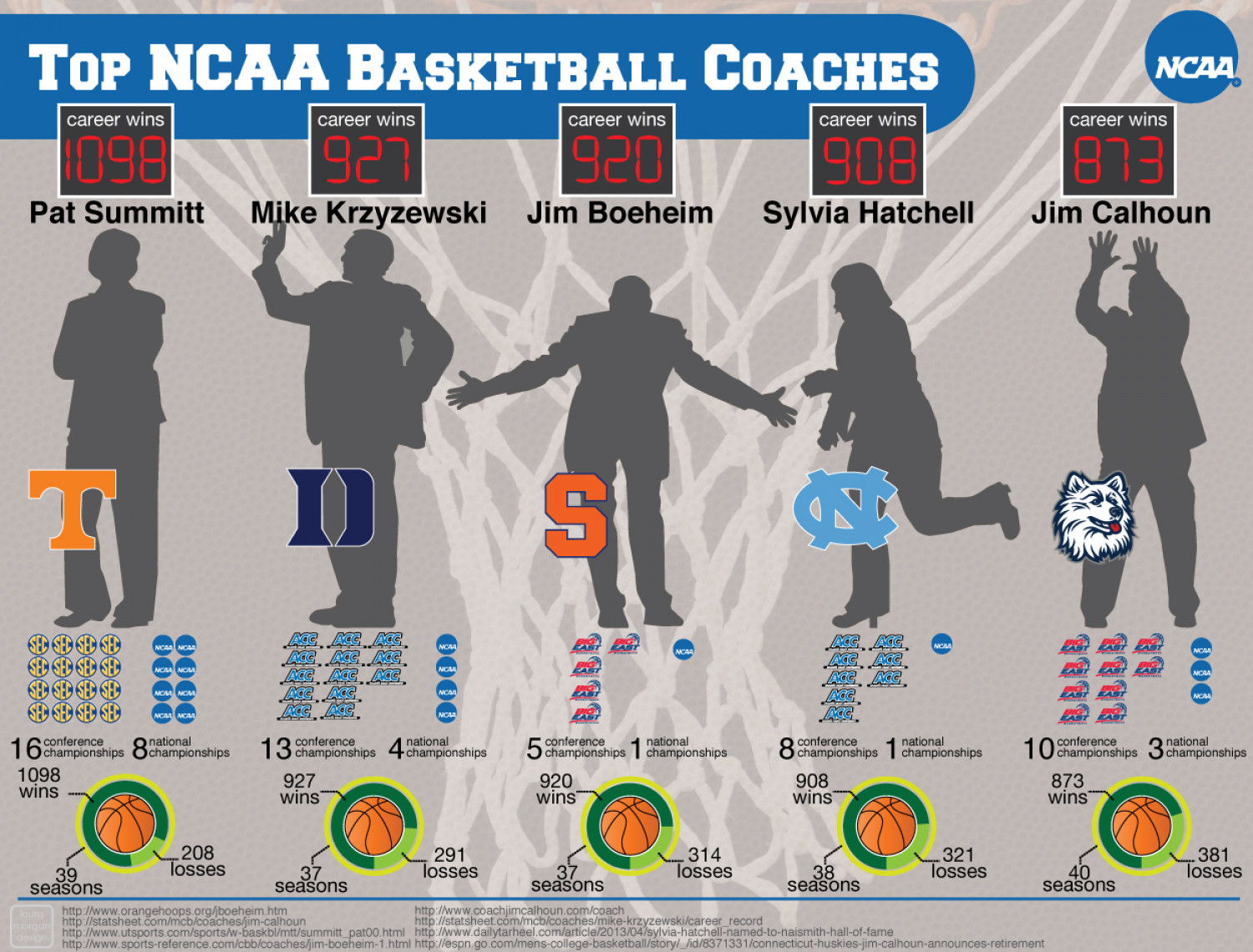 Top NCAA Basketball Coaches Infographic