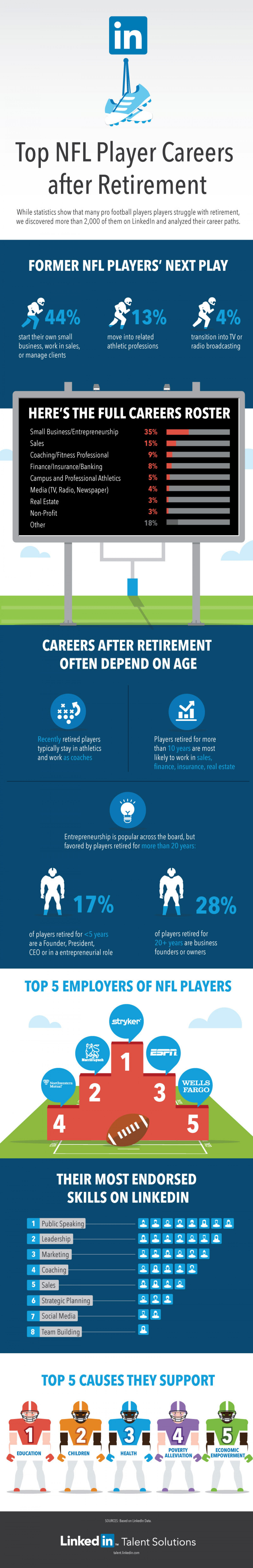Top NFL Player Careers After Retirement Infographic