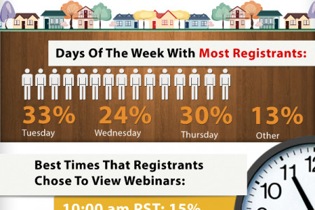 Top Notch Webinar Creation Infographic