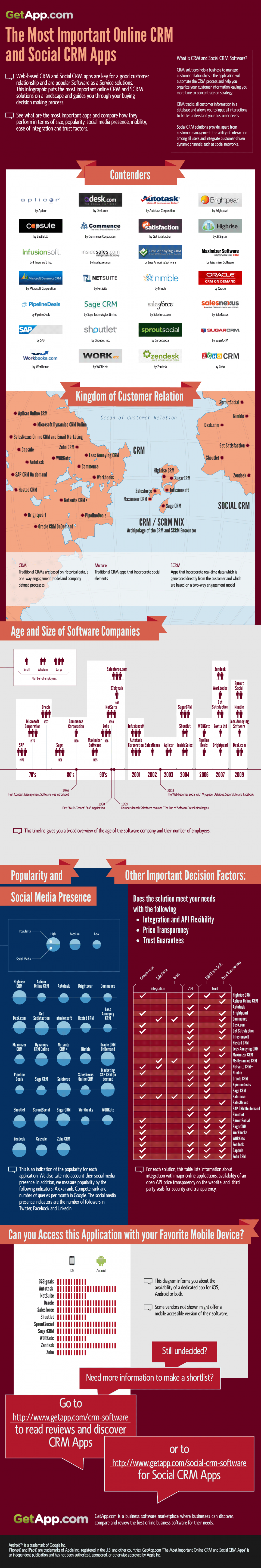 Top Online CRM and Social CRM Apps  Infographic