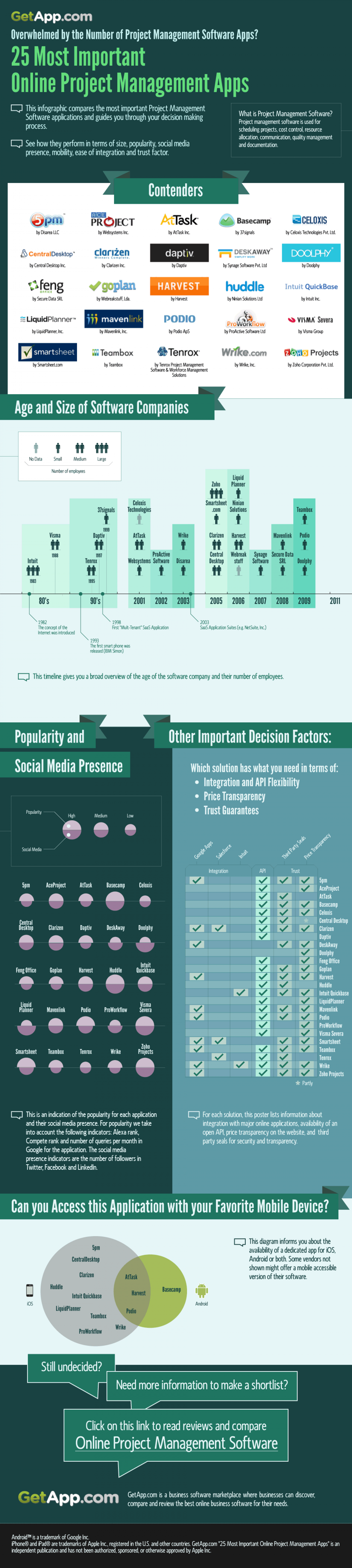 Top Online Project Management Software Infographic