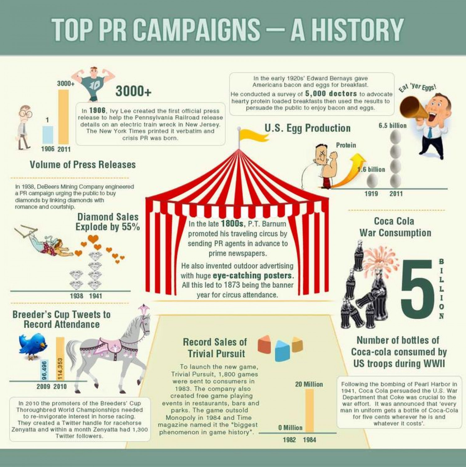 Top PR Campaigns - A History Infographic