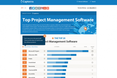 Top Project Management Software Infographic