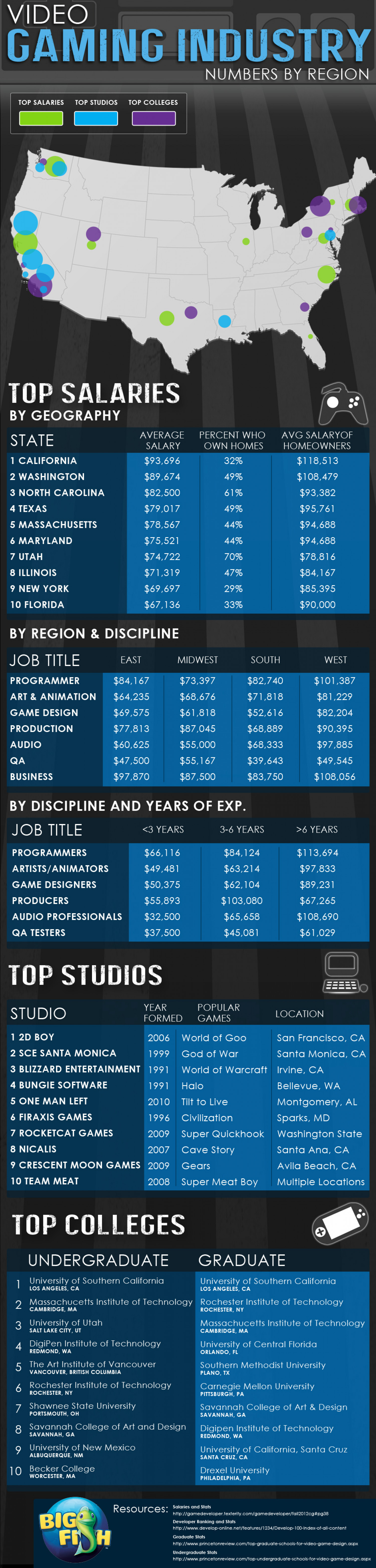 Video Gaming Industry Numbers by Region Infographic