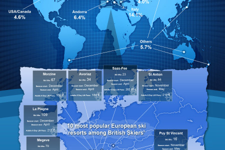 Top Ski Destinations - UK Market Infographic