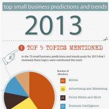 Top Small Business 2013 Predictions and Trends  Infographic