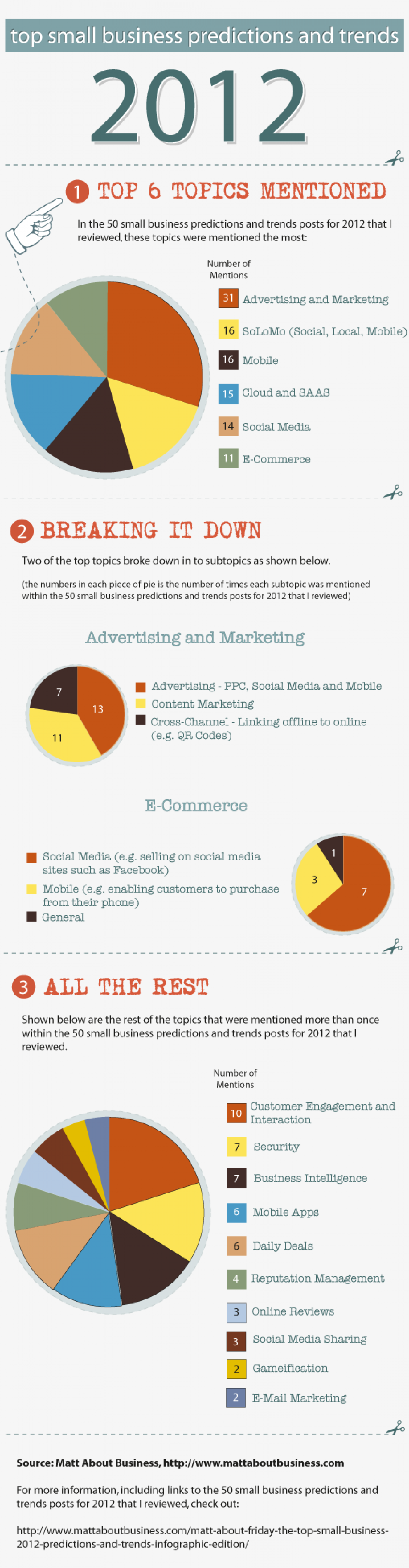 Top Small Business Predictions and Trends - 2012 Infographic