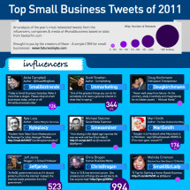 Top Small Business Tweets of 2011 Infographic