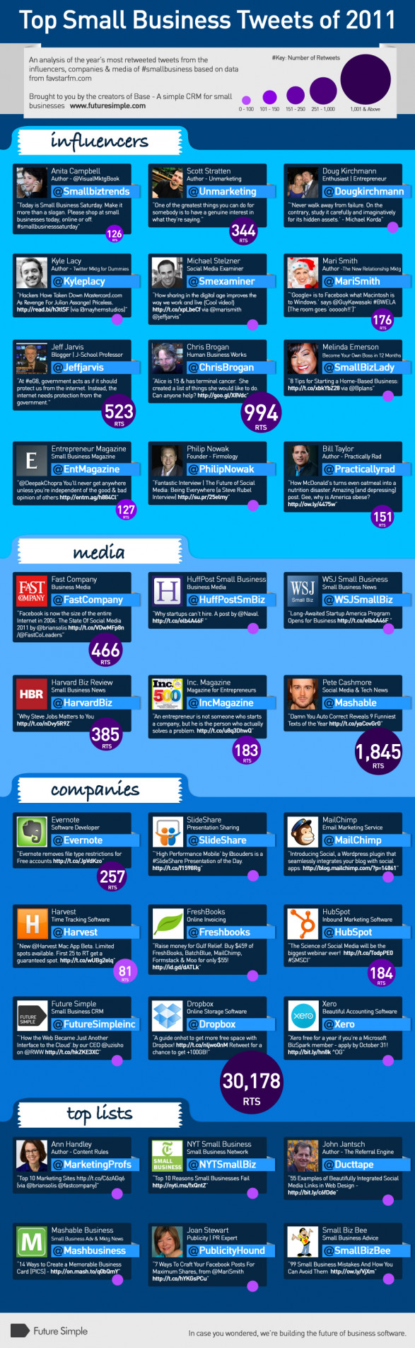 Top Small Business Tweets of 2011