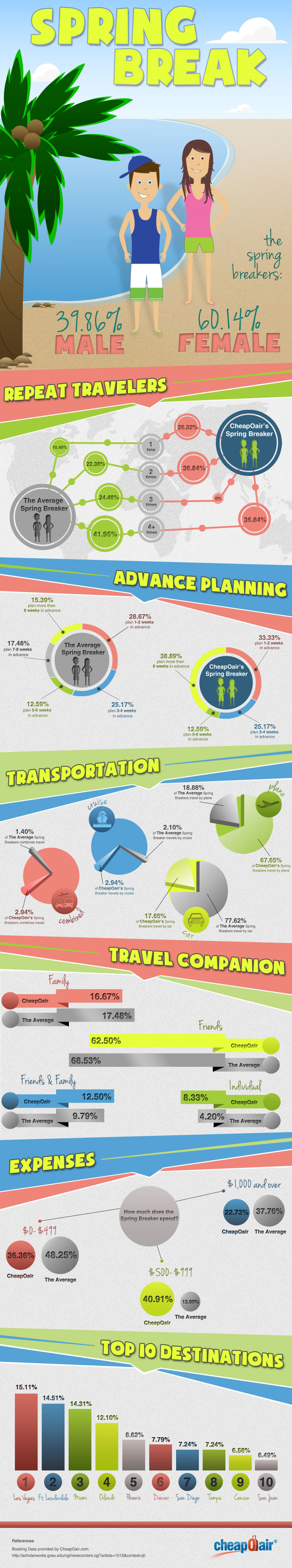 Top Spring Break Destinations Infographic