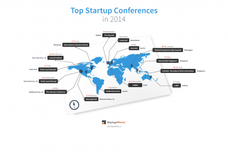 Top Startup Conferences in 2014 Infographic