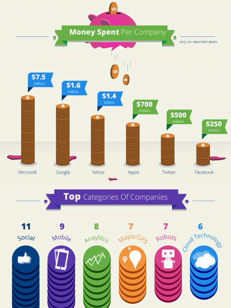2013 Hi-Tech Acquisitions The Top 10 Deals Infographic