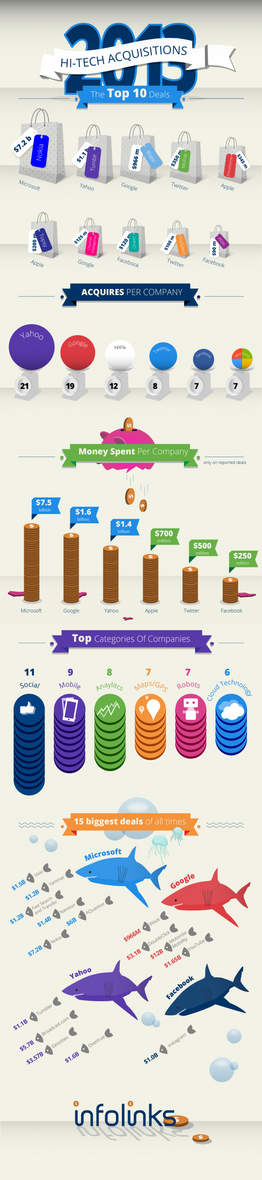 2013 Hi-Tech Acquisitions The Top 10 Deals