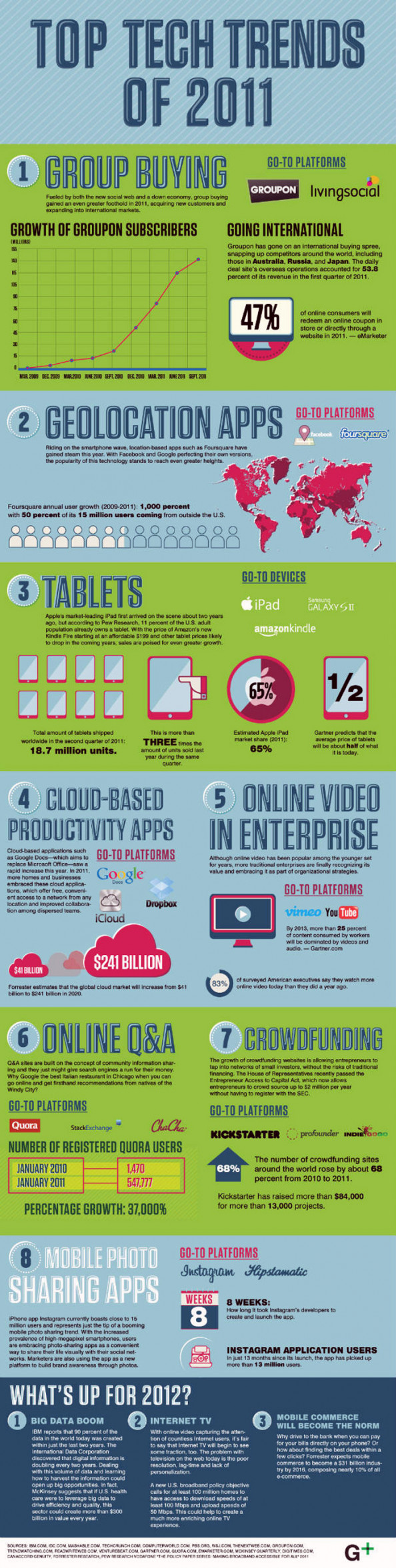 Top Tech Trends in 2011 and 2012 Infographic