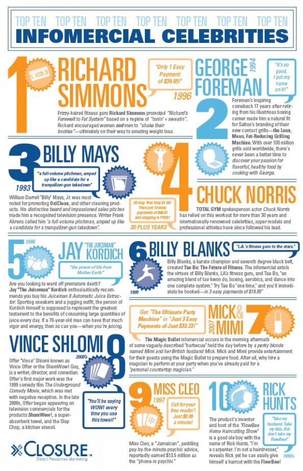 Top Ten Infomercial Celebrities  Infographic