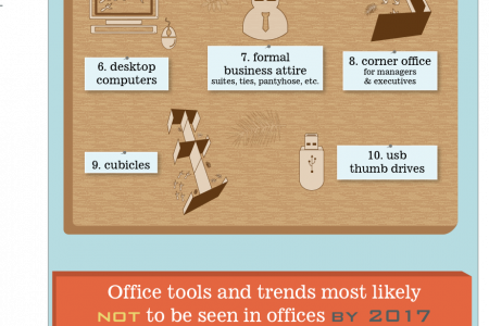 Top Ten List of Endangered Office Supplies Infographic