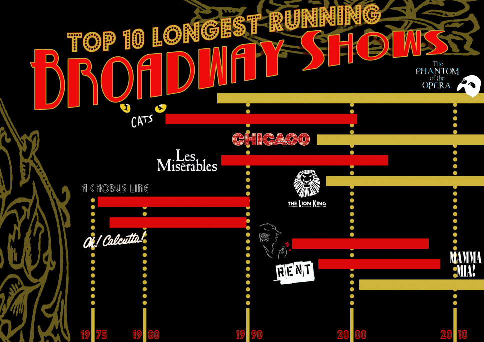 Top Ten Longest Running Broadway Shows Infographic