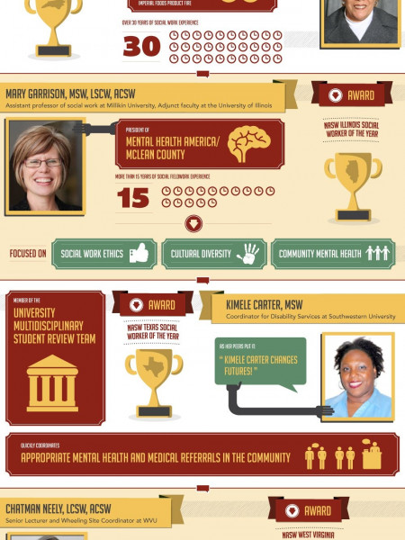 Top Ten Social Workers of 2011 Infographic