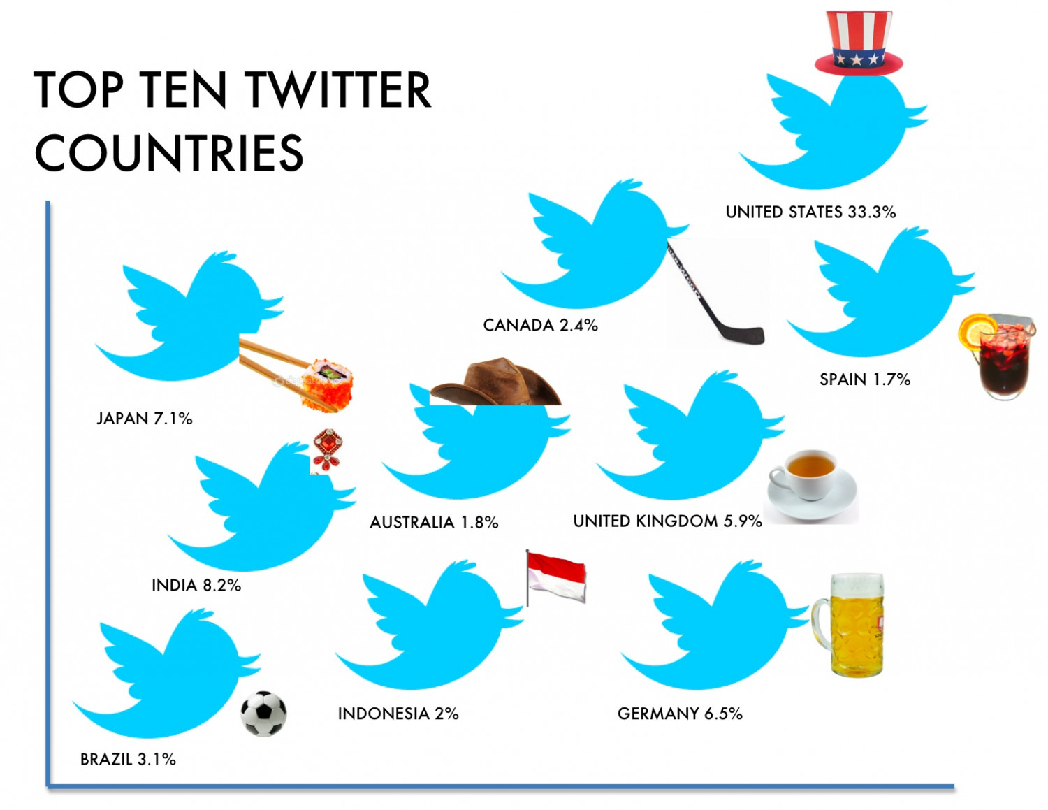 Top Ten Twitter Countries Infographic