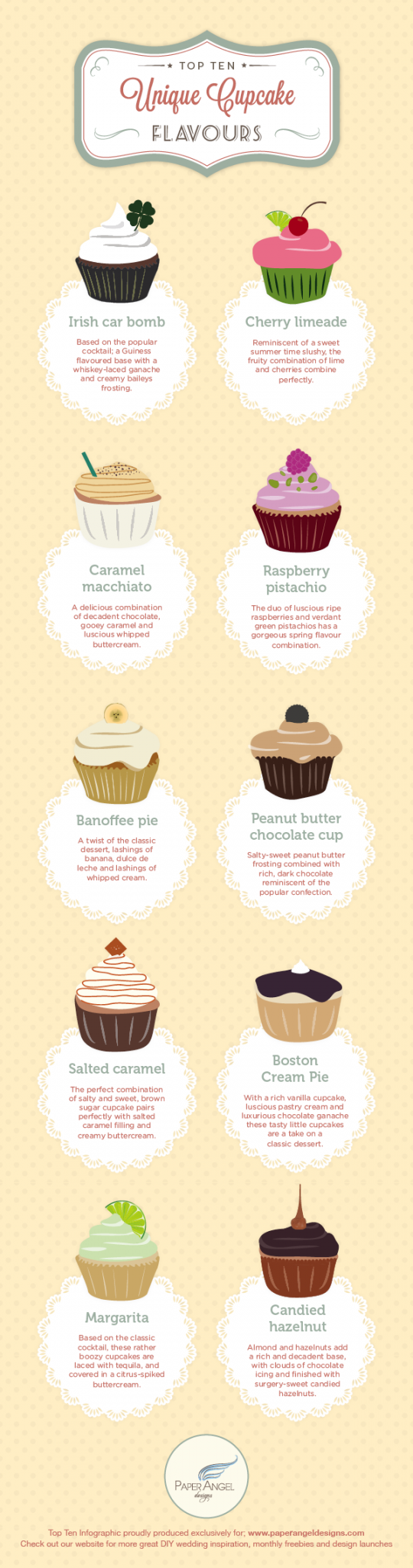 Top Ten Unique Cupcake Flavours