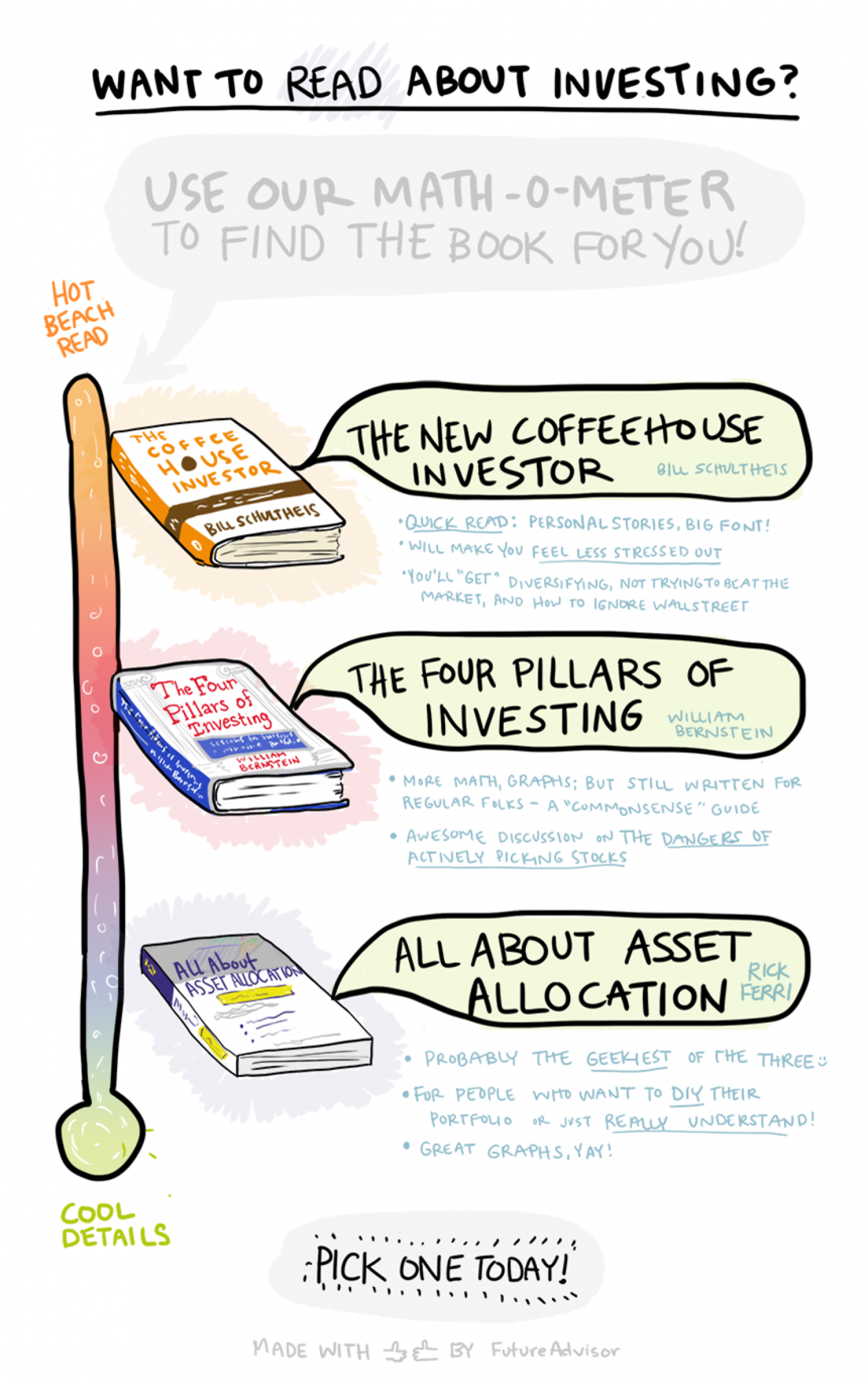 Top Three Beginning Investing Books (rated by Math-O-Meter) Infographic