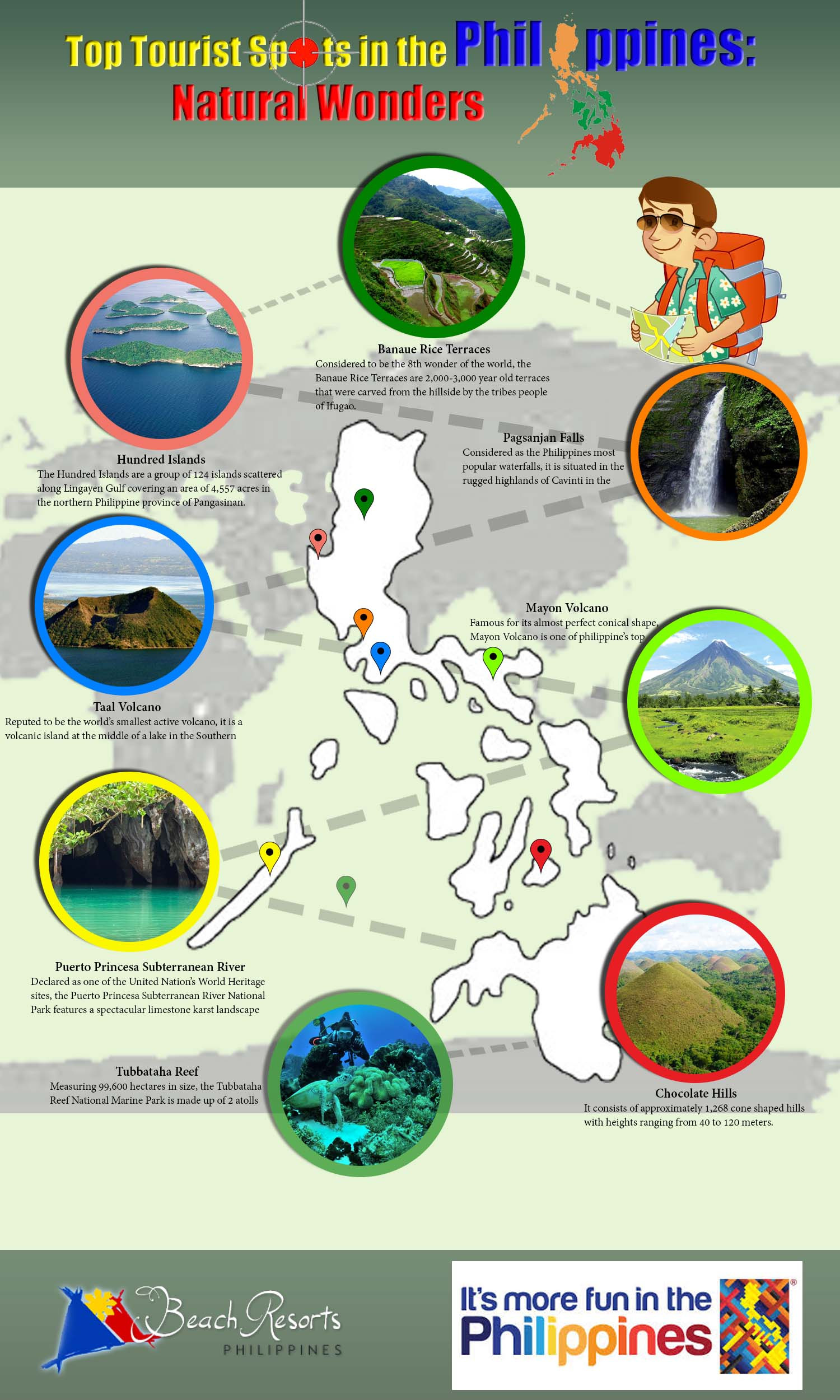 Top Tourist Spots in the Philippines: Natural Wonders Infographic