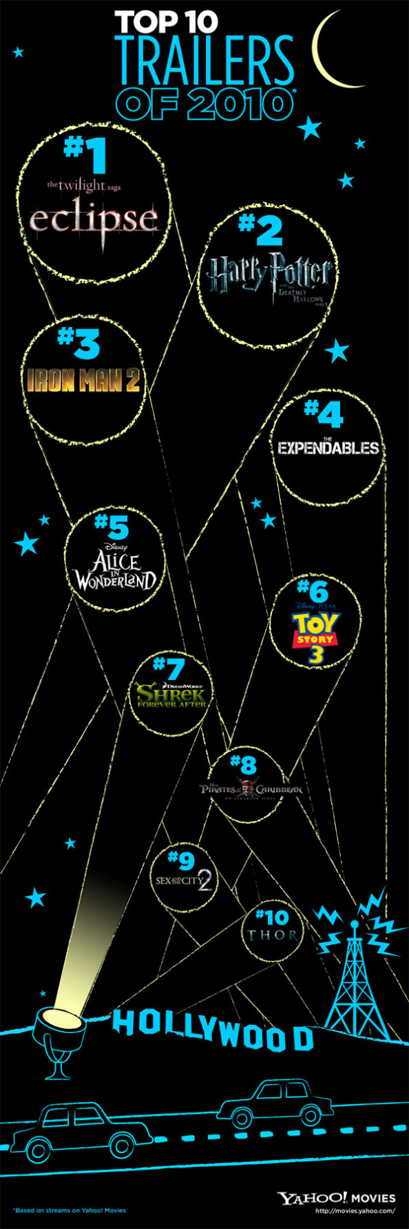 Top Trailers of 2010 Infographic