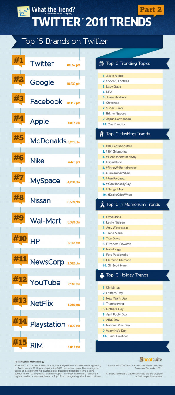 Top Trending #Twitter Topics for 2011 Infographic