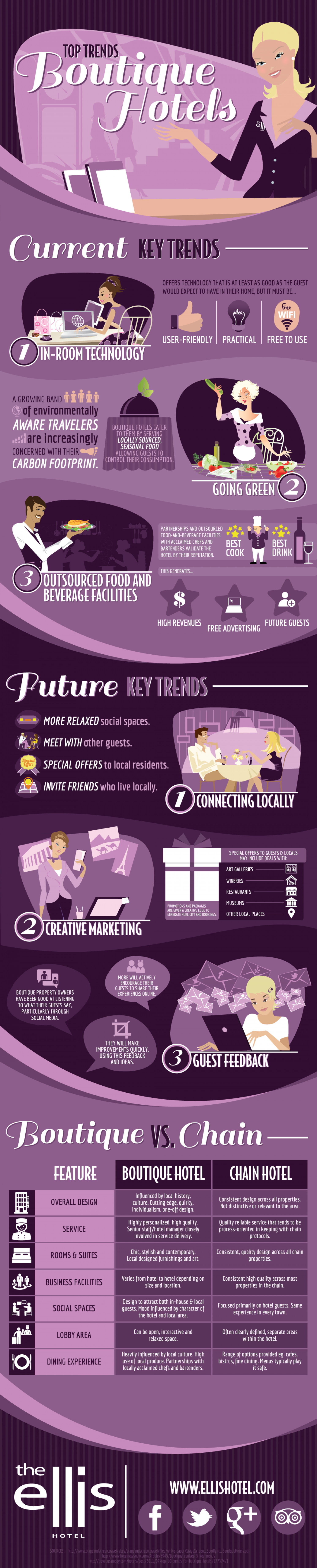 Top Trends of Boutique Hotels Infographic