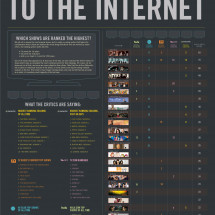 Top TV Shows According to the Internet  Infographic