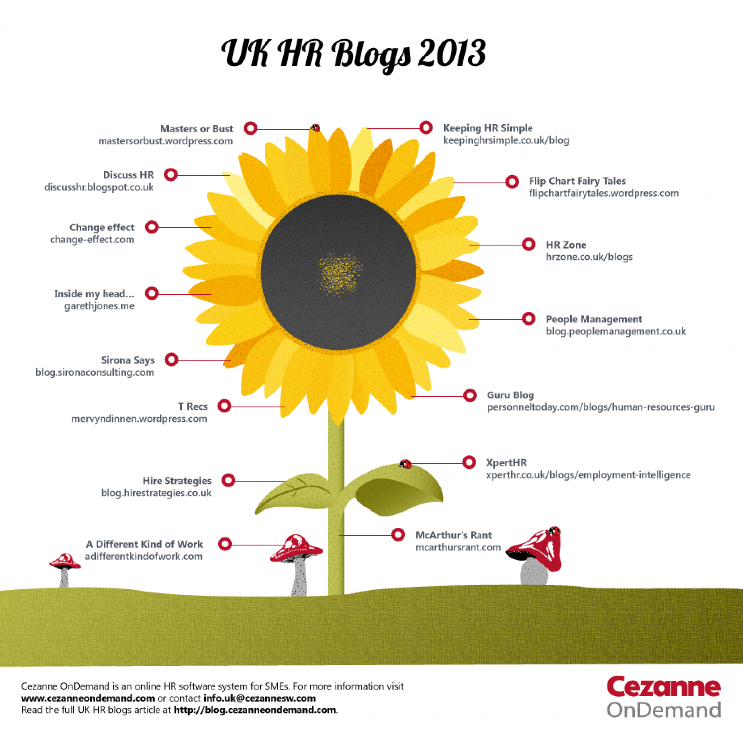 Top UK HR Blogs 2013 Infographic