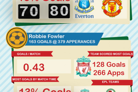 Top10 Premier League Goal Scorers Infographic