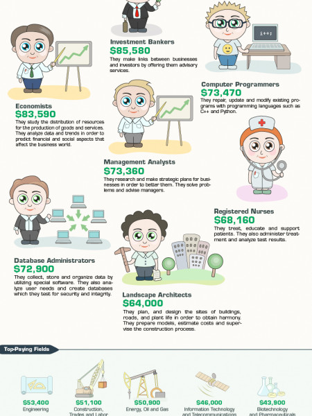 Top-Earning Entry-Level Jobs  Infographic